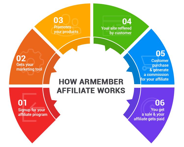 ARMember - Individual Affiliate Addon